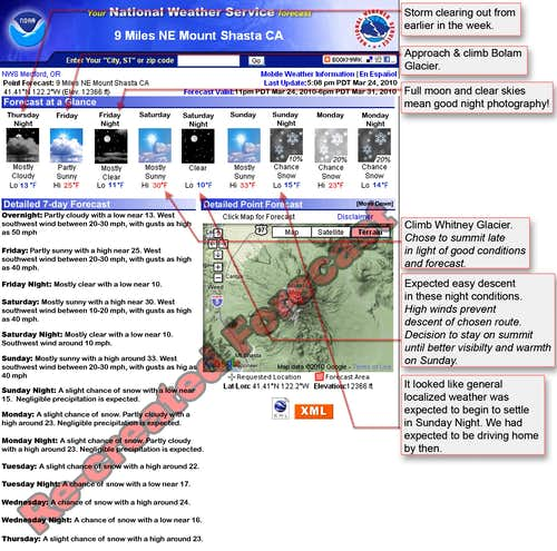 Mt Shasta Re-Created Weather Report