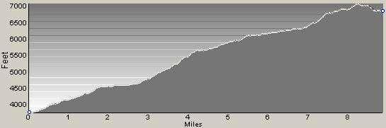 Bass Lake Trail Profile