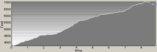 Bass Lake Trail Profile