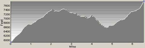 Sweeney Creek Ridge Trail Profile