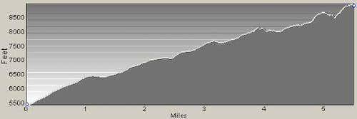 East Ridge Alternate Profile