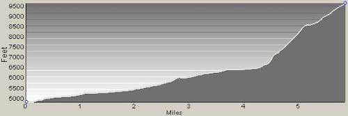Little Tin Cup Peak Profile