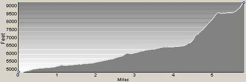 Little Tin Cup Point Profile