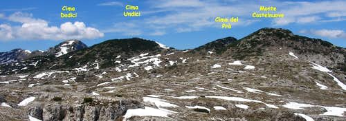 the summital ridge of Asiago tableland