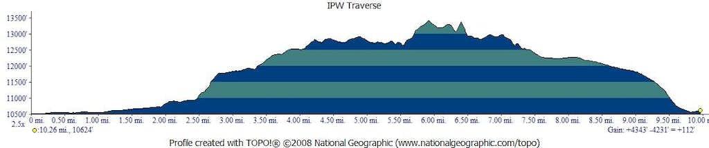 IPW Traverse Profile