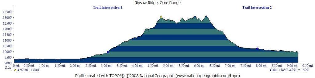 Ripsaw Ridge Profile
