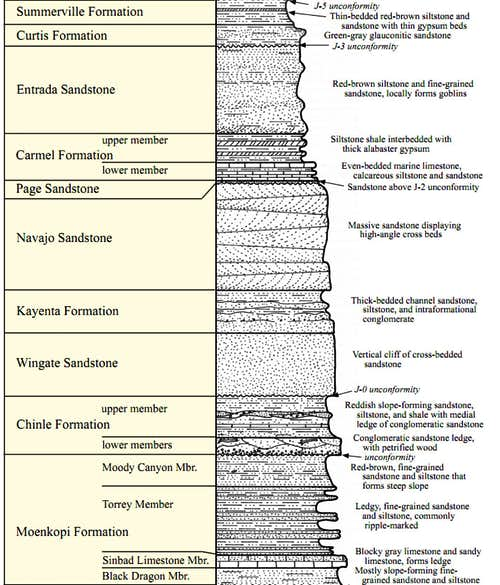 Strat Column