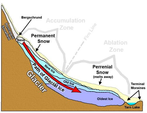 Diagram of a Glacier