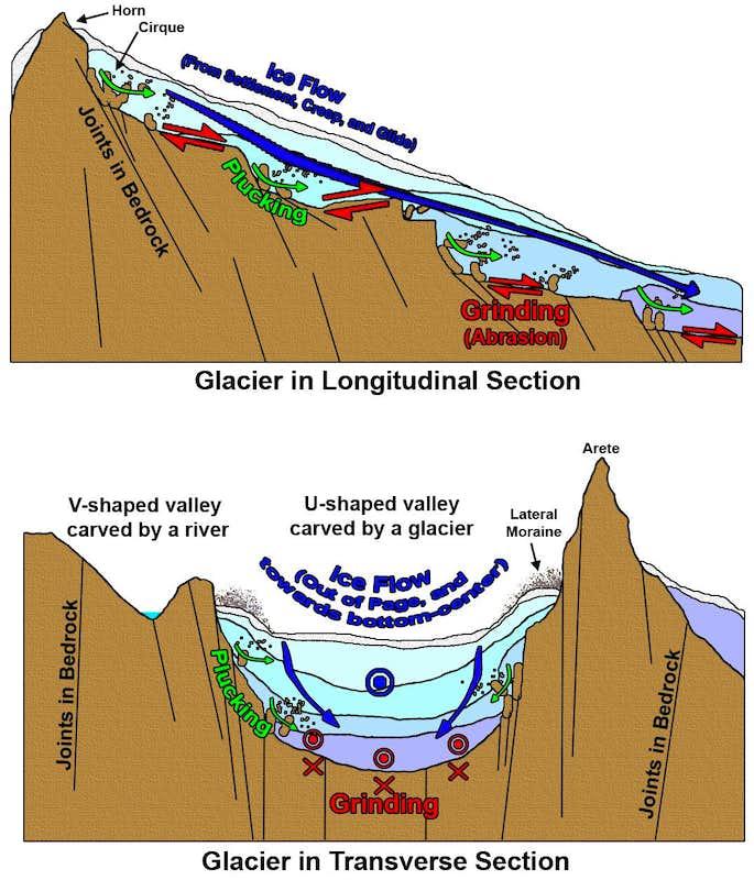 Diagram of Glacial Erosion : Photos, Diagrams & Topos ...
