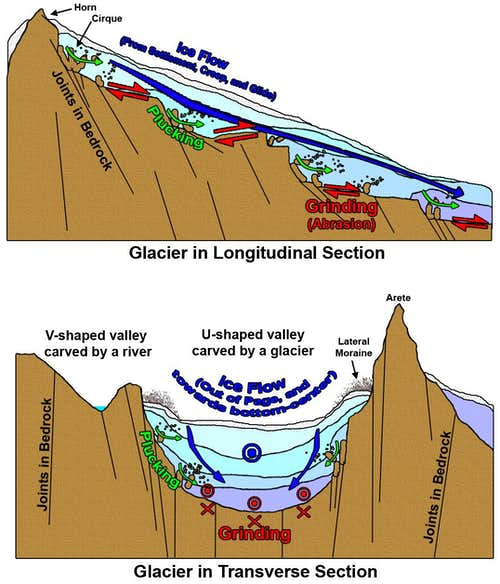 Diagram of Glacial Erosion