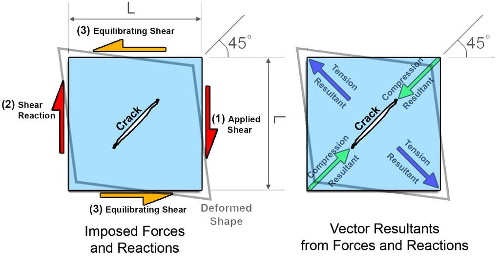 Diagram of Cracking Ice