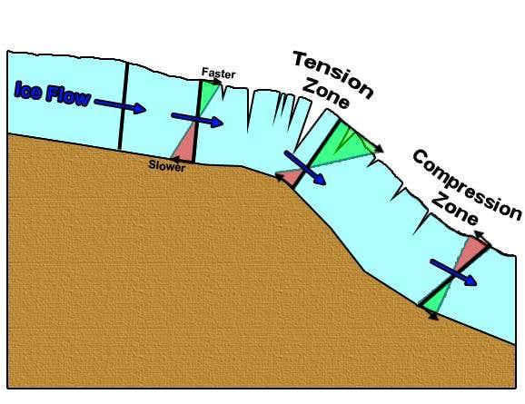 Transverse crevasse formation..