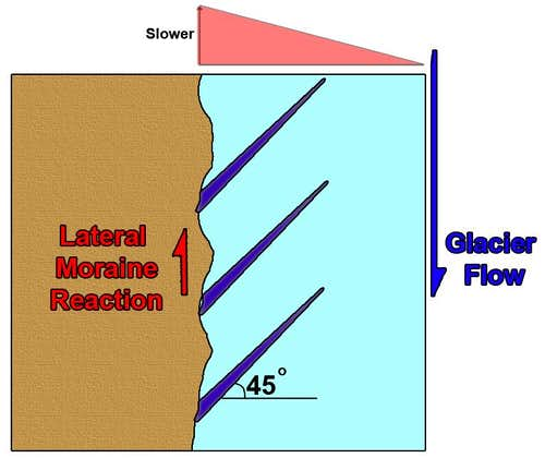Marginal crevasse formation.