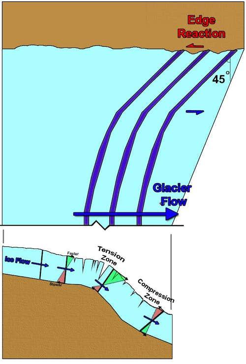 Transverse crescentric crevasse formation.