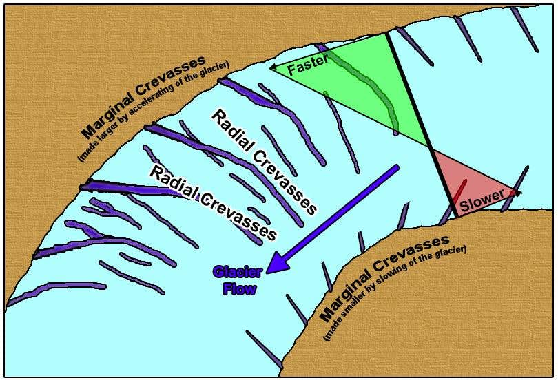 Radial crevasse formation.