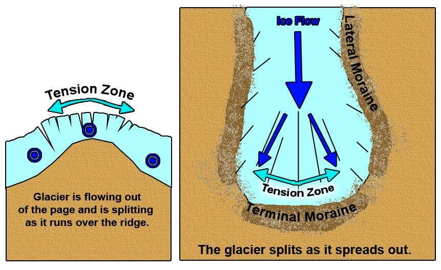 Longitudinal crevasse formation.