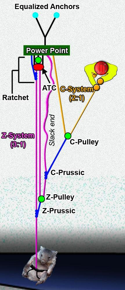 Diagram of a Z-C hauling system.