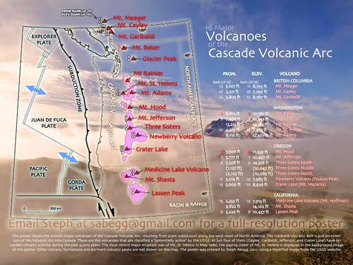 Cascade Volcanoes (Poster) by Elevation and Prominence
