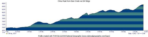 Deer Creek Ranch Route Profile