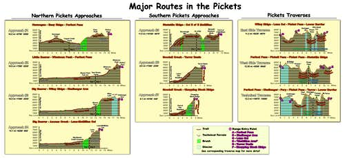Pickets Route Profiles