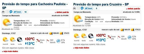 Weather forecast Itaguare