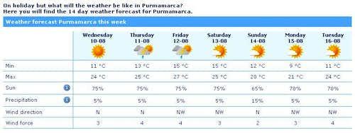 Purma weather