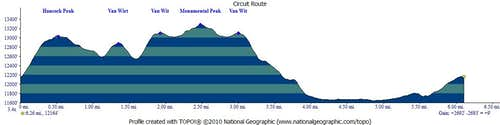 Route Elevation Profile