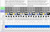My weather forecast info images