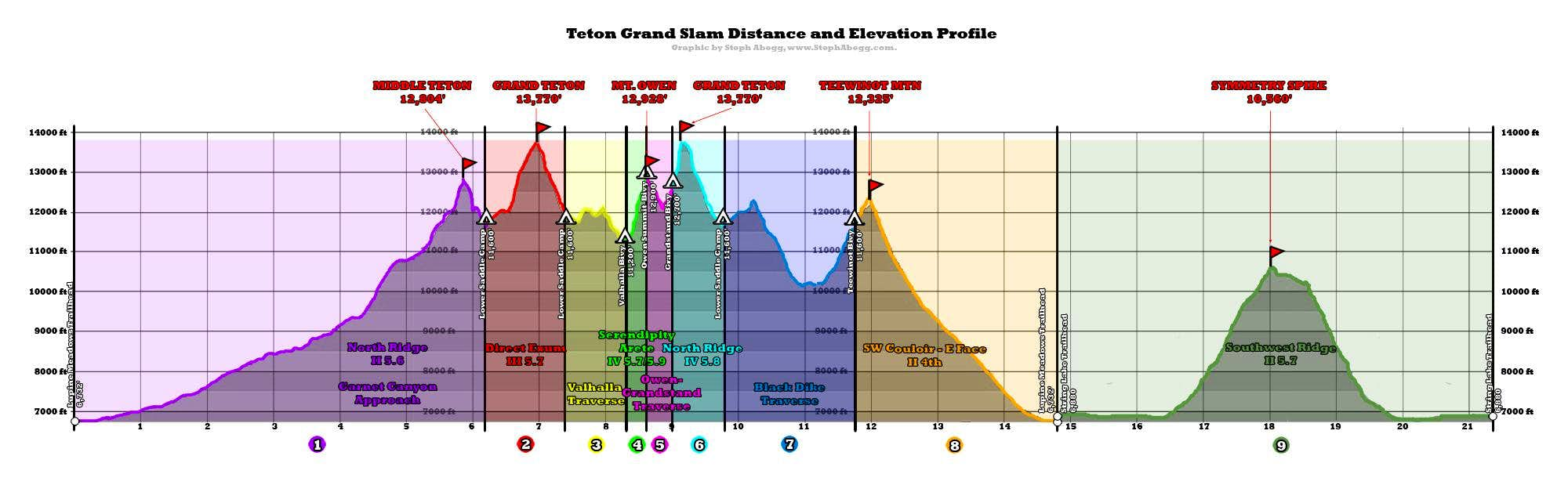 TETON GRAND SLAM: Middle Teton NR, Grand Teton Complete Exum, Mt. Owen Serendipity Arête, Grand Teton NR, Teewinot SW Couloir, Symmetry Spire SW Ridge