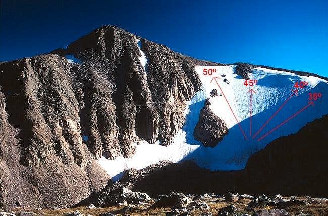 Hallet Peak from the Flattop...