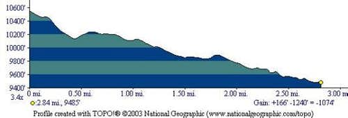 Elevation Profile for...