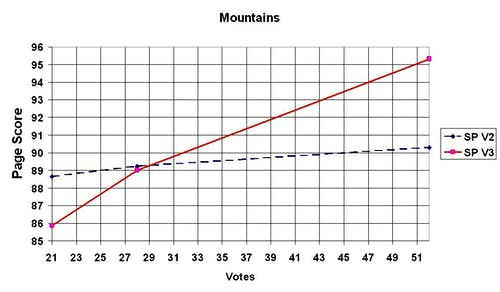 Mountain votes
