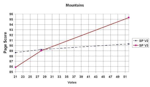 Mountain votes