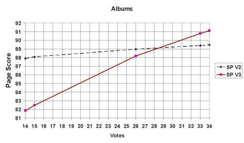 Album Votes