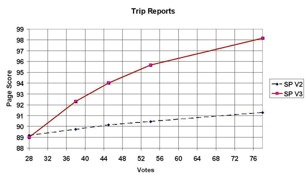 Trip Report Votes