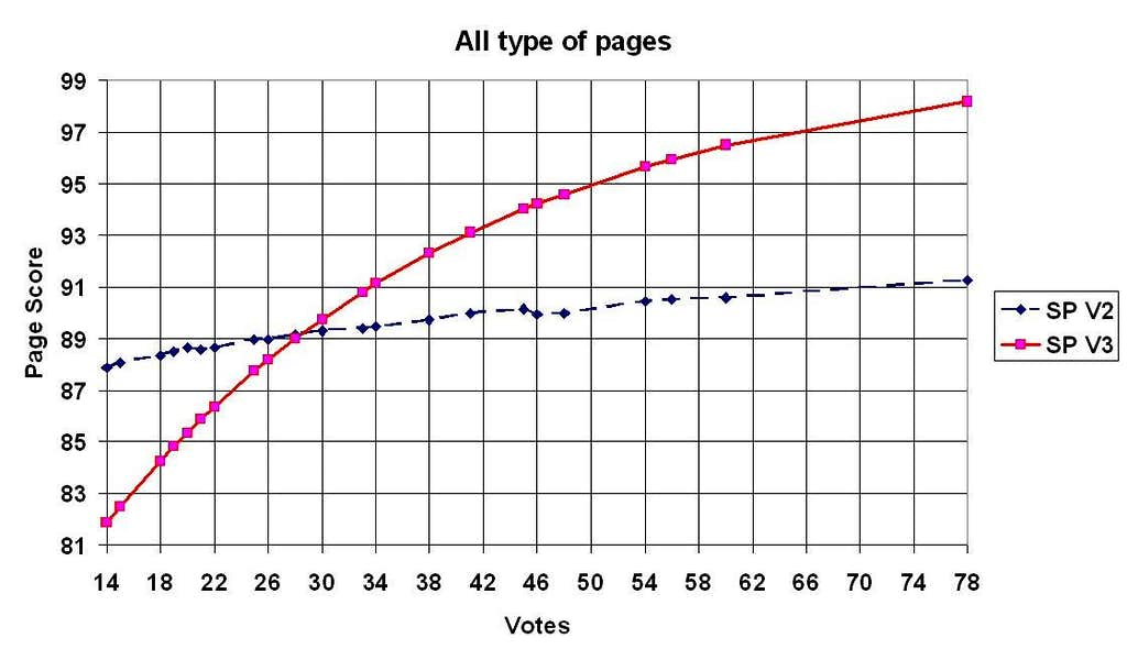 All type of pages.