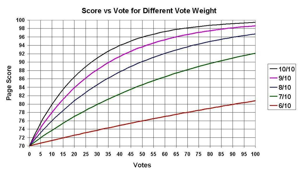 Score vs Vote for Different Vote Weight