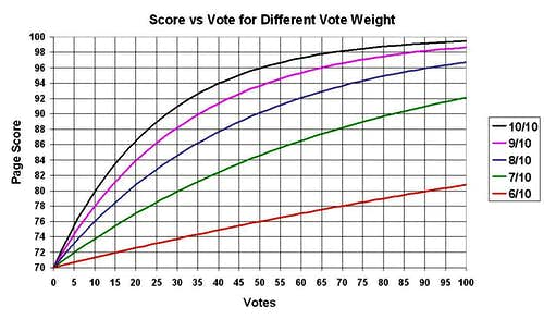 Score vs Vote for Different Vote Weight.