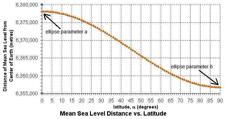 Mean Sea Level Distance vs. Latitude