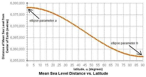 Mean Sea Level Distance vs. Latitude