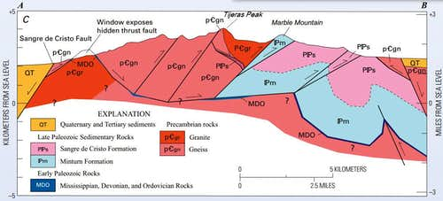 Tijeras Peak Geologic X-Section