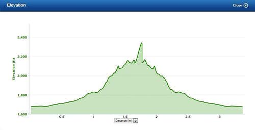 Elevation Profile for Goldmine Mountain from Main Visitor Center