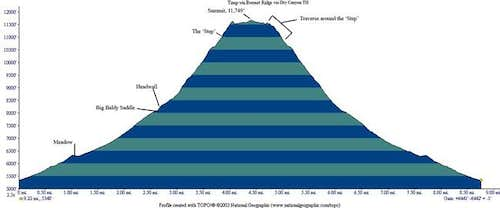 An elevation profile of...