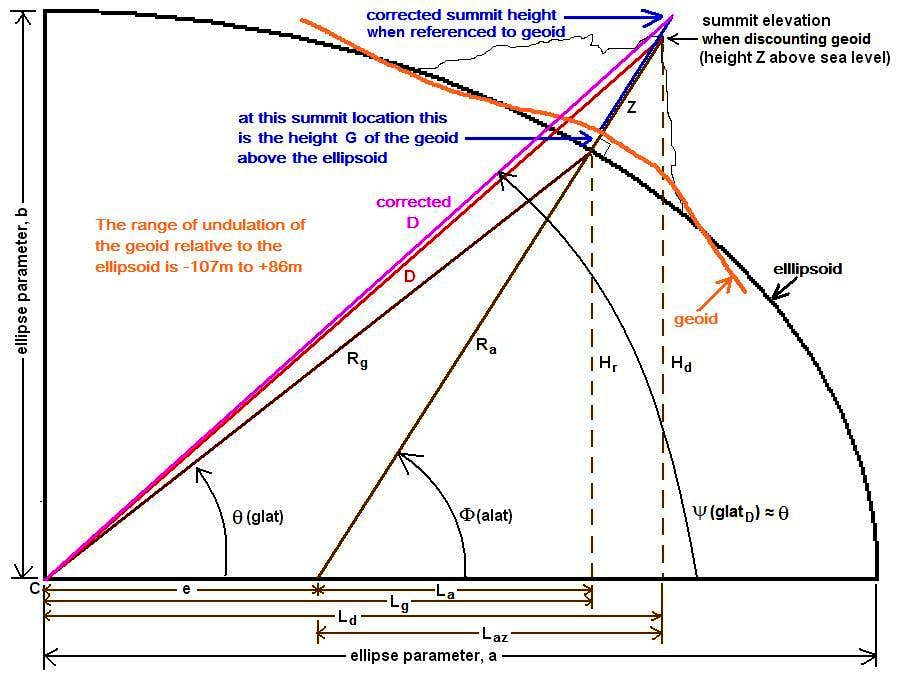 Trigonometry for Distance to the Center of the Earth