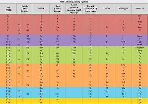 Rock Climbing Rating Systems