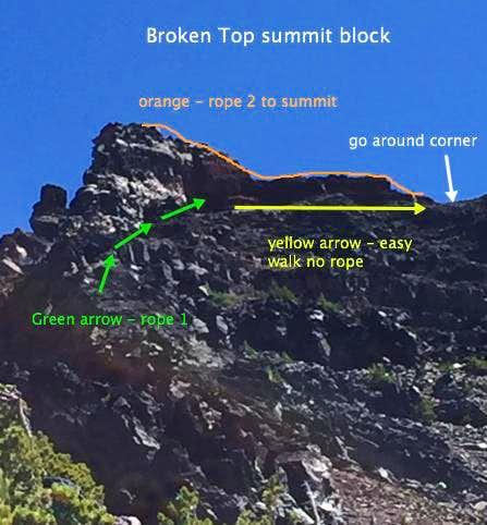 Broken Top route