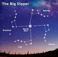 As the Earth moves around the sun the angle of our view of the Big Dipper changes and thus is different for each season